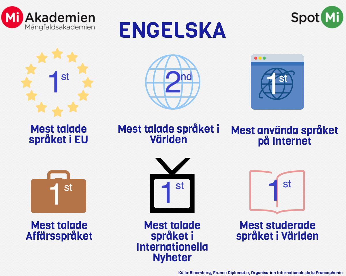 Fakta om engelska språket