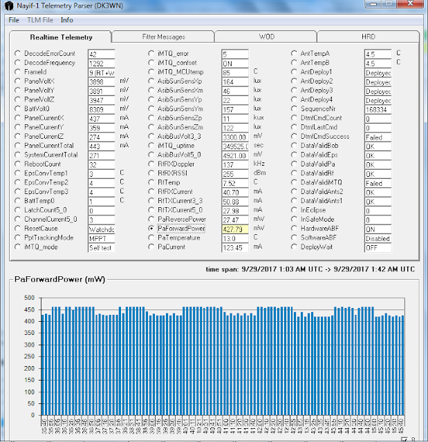 NAYIF-1 Telemetry 01:36 UTC