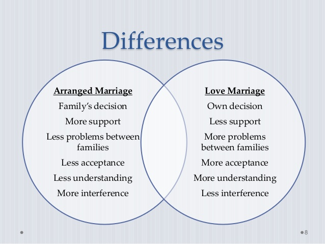 advantage of arranged marriage The advantage and/or disadvantages of arranged marriages the advantage s and disadvantages of arranged marriages [ this is fine, but the pros and cons of arranged marriages would also work today also, i will challenge the past test for the exam that i will take in autumn.