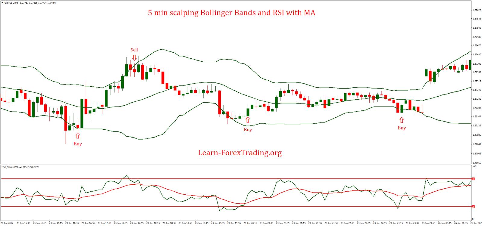 Strategia Bollinger RSI)
