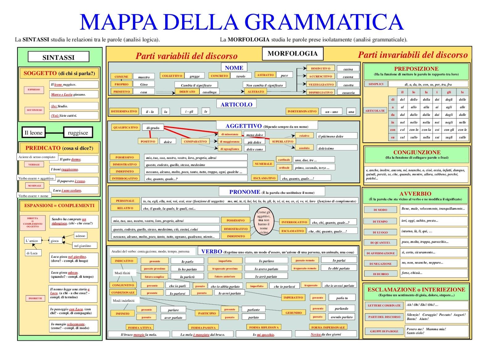 Voliamo in quinta analisi grammaticale for Analisi grammaticale di diversi