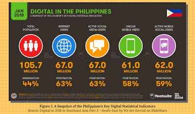 social media in the Philippines