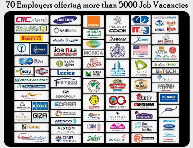 """أكبر ملتقى توظيف للشباب من الجنسين """" 5000 وظيفة بالبنوك والشركات والهيئات """" - التسجيل لطلب الوظيفة على الانترنت"""