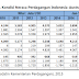 Hubungan Perdagangan Indonesia-Australia