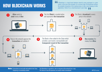 Blockchain Working Introduction Diagram