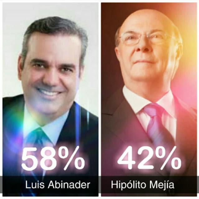 Luis Abinader derrotó a Hipólito Mejía  en encuesta realizada por las redes sociales 58% a 42%.