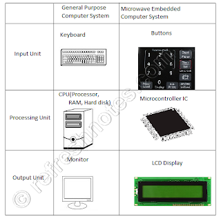 Embedded System Definition - General Vs Microwave Computer System