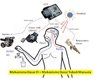 Jadi Ini, Cara Kerja Sistem Injeksi Motor V-Ixion Menurut Para Ahli