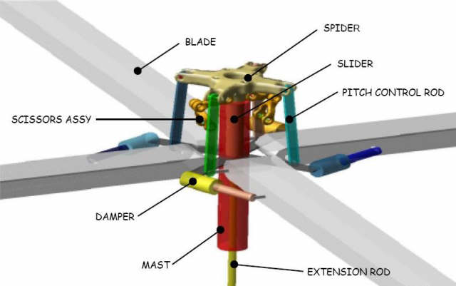 relationship between main rotor and tail pitch