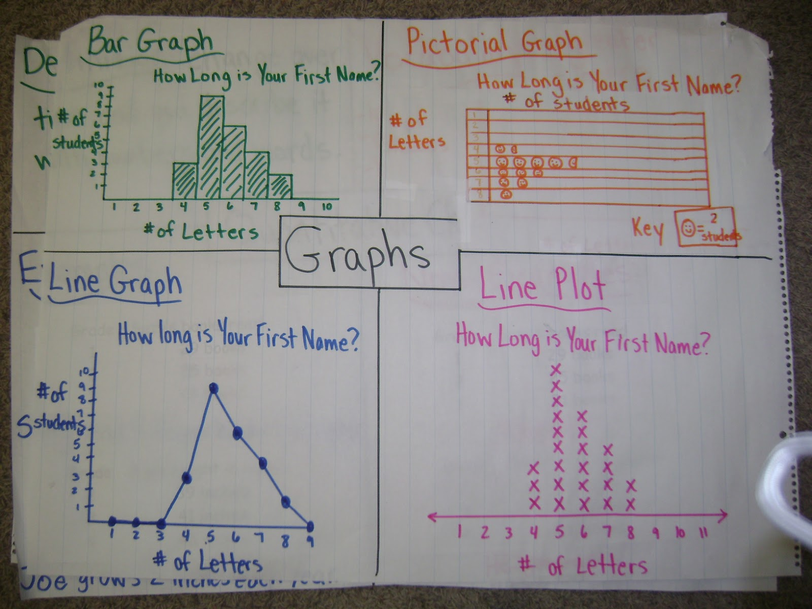 Math Workshop Adventures Anchor Charts Continued
