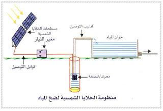 دراسة وتنفيذ وتحسين أداء محطة ضخ مياه تعمل بالطاقة الشمسية  (رسالة ماجستير باللغة العربية pdf)