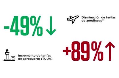 Las tarifas del aeropuerto de Lima han seguido aumentando