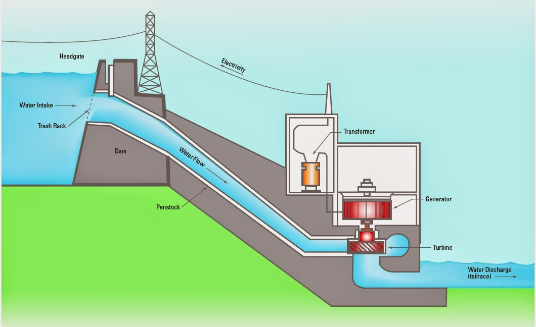 dhaval`s blogs hydro power plant layout diagram hydro power plant diagram