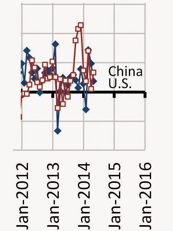 Closeup: Year Over Year Growth Rate of U.S.-China Trade, January 2012 - May 2014