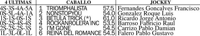 Handicap Lombardo 1800m césped. Hipódromo de San Isidro.