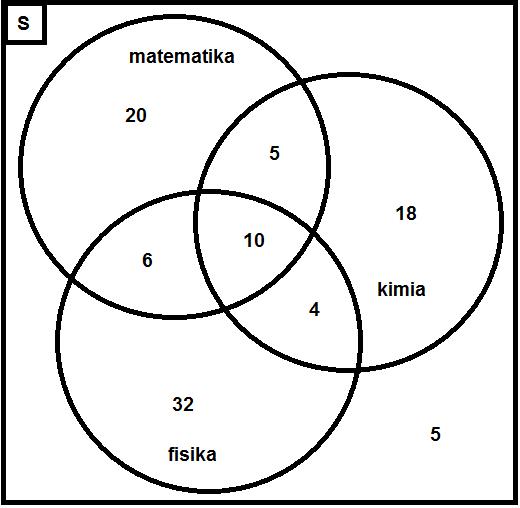 Contoh diagram venn himpunan gabungan natal kae contoh soal dan pembahasan tentang diagram venn himpunan ccuart Gallery