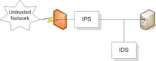 Firewall : Jenis-Jenis dan Hubungan Kerjanya dengan ...