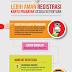 Cara Registrasi Ulang Kartu Ponsel (Telkomsel, Indosat dan XL)