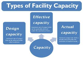 Types of Facility Capacity