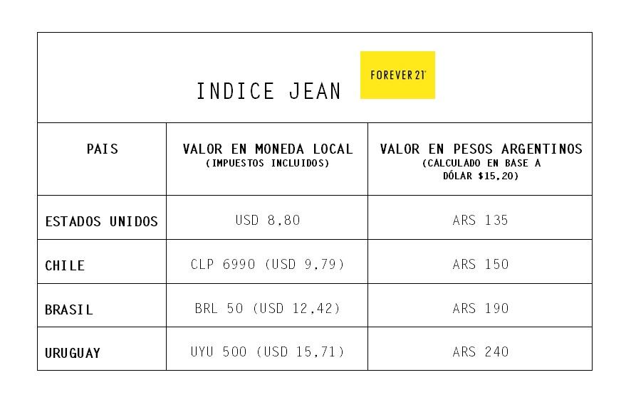 3484b8e78 Teniendo en cuenta que en la Argentina los productos importados suelen  comercializarse al doble del valor que los encontramos en EE.