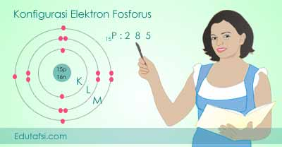 Cara menentukan konfigurasi elektron