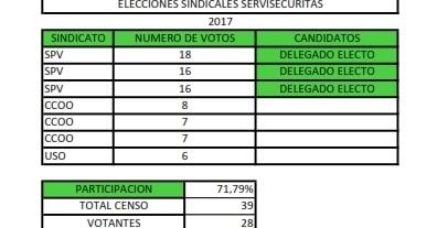 Sindicato S.P.V.: SPV consigue 3 delegados de personal en las ...