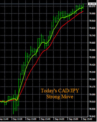 CAD/JPY Trend Continuation