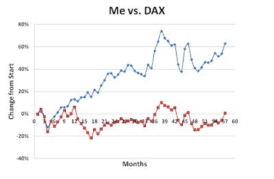 November, 2016, Me versus DAX