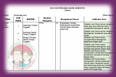 Kisi-Kisi Soal UAS / PAS Kelas 4 Tema 8 Semester 2 K13