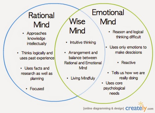DBT - mindfulness what and how skills | Counseling | Pinterest ...