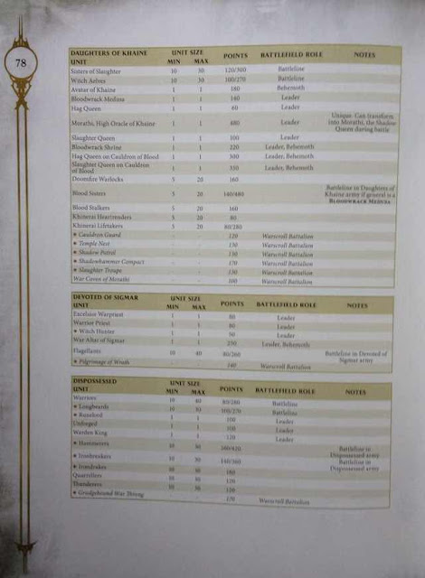 Costes en puntos Age of Sigmar Daughters of Khaine Order