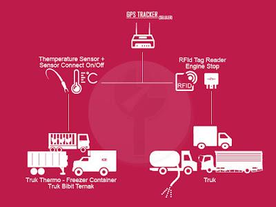 GPS Tracking sensor suhu, GPS tracker RFId