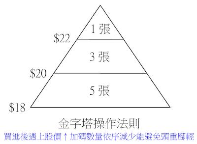 金字塔操作法則