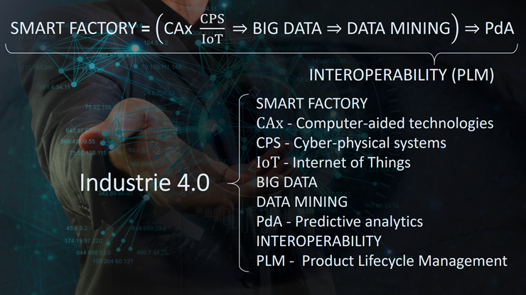 INDUSTRIE 4.0: SMART FACTORY; CAx; CPS; IoT; BIG DATA; DATA MINING; PdA; INTEROPERABILITY; PLM