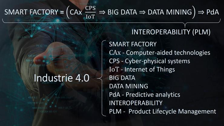 INDUSTRIE 4.0: SMART FACTORY; CAx; CPS; IoT; BIG DATA; DATA MINING; PdA; INTEROPERABILITY; PLM