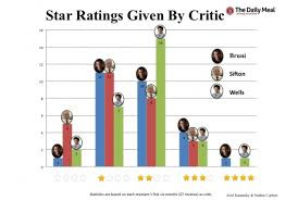 The star ratings given by critics from the Daily Mail Newspaper