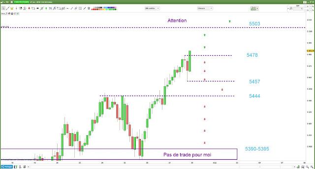 Plan de trade #cac40 $cac #trading pour lundi [30/04/18]