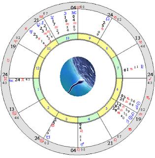 Астрология ректификация