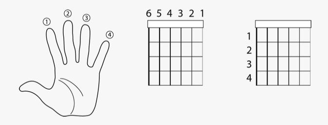 Penomoran Jari Senar Dan Fret Dalam Belajar Gitar