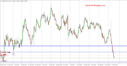 EUR/USD sell