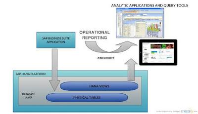 LEARN WITH US : S/4 HANA Analytics!!