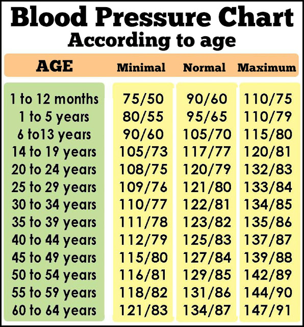 Daveswordsofwisdom.com: Blood Pressure Guidelines - According to age ...