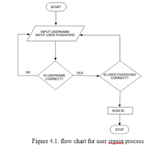 Figure 41 flow chart for user signin process