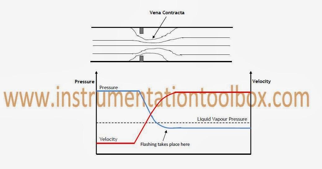 how to make a control valve