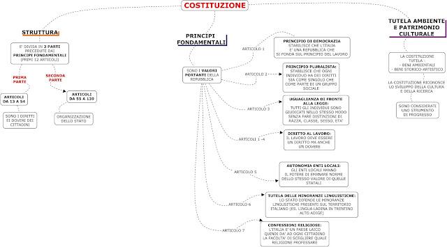 mappedsa mappa concettuale mappe concettuali schema dislessia disturbi specifici apprendimento diritto costituzione italiana superiori