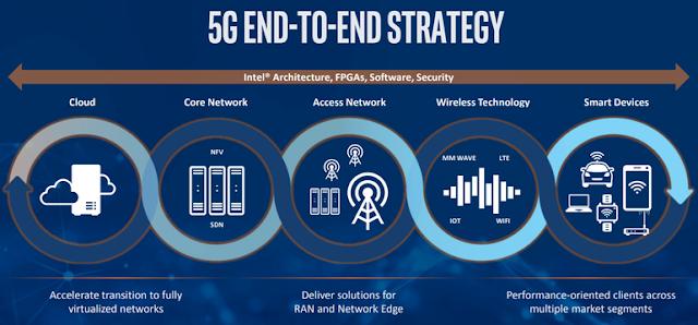 Jaringan 5G Akan di Nikmati Akhir 2018