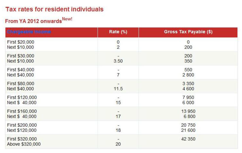 Singapore Tax Rates Table 2012