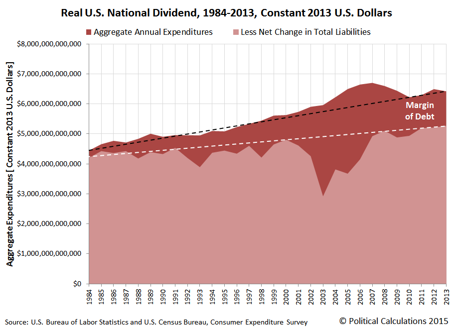 Real U.S. National Dividend, 1984-2013