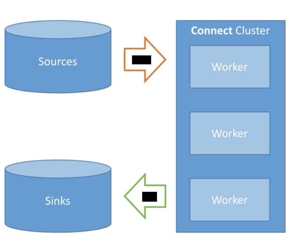 Kafka Connect: Setup Kafka Connect Cluster(Docker Landoop fast-data