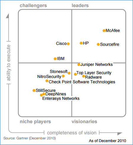 Gartner Magic Quadrant For Intrusion Detection And